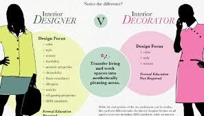 Commercial Interior Decorator What Does A Commercial Interior Designer Do Darren Ross Pulse