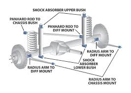 jeep jk suspension diagram superpro suspension parts and poly bushings for jeep wrangler tj