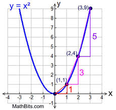 How To Find The Rate Of Change In A Table Quadratic Function Rate Of Change Mathbitsnotebook A1 Ccss Math