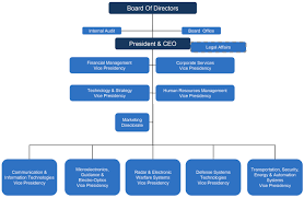 organizational structure about us aselsan