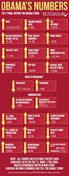 jobs under obama administration obama s final numbers factcheck org