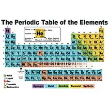 Ta Periodic Table Periodic Table Poster