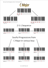 neo soul chord progression charts soulful keys neo soul and