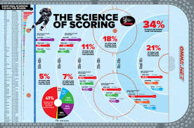 the science of scoring