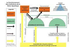 si e de l assembl nationale pouvoir législatif sous la vème république sénat assemblée