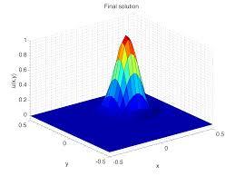 2d unsteady convection diffusion problem