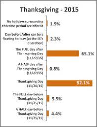 2015 survey results hr daily advisor