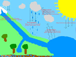 water cycle this lesson teaches the water cycle through class