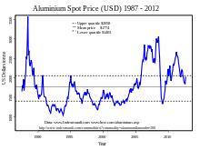 alum prices aluminium