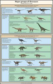 Mohs Hardness Scale Worksheet A Simple Guide To Dinosaur Classification By Agahnim Going In