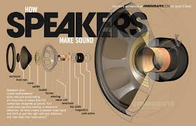 Oregon how fast does sound travel in air images How speakers make sound animagraffs gif