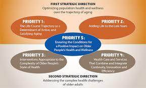 ia strategic plan 2013 2018 living longer living better cihr