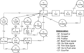 generic process mapping and simulation methodology for integrating