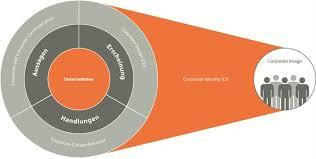 corporate design corporate identity corporate identity design ci cd wiedererkennung crossmedia