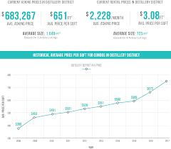 the value of price per square foot analysis condos ca blog