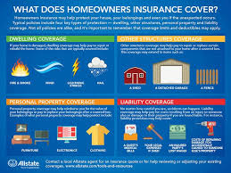 37 best home insurance images on house