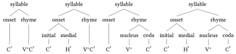 Words That Rhyme With Table Syllable Wikipedia