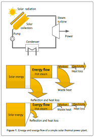 life cycle exergy analysis of solar energy systems