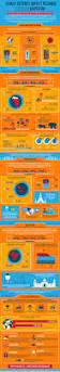 Meteo Orleans Agricole by 94 Best Infographie Images On Pinterest Sustainable Development