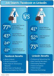 Find Resumes On Linkedin Find Resumes On Linkedin Jobs Billybullock Us