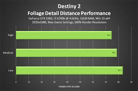 pubg 970 settings destiny 2 pc graphics and performance guide geforce