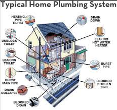 House Plumbing System Bathroom U0026 Kitchen Plumbing Remodeling Metairie Kenner New