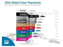 with cars americans in color but drive in neutral all about