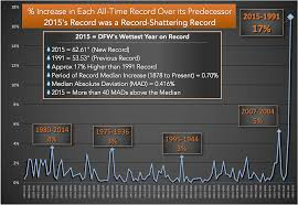 2015 thanksgiving dates dfw 2015 is the wettest year on record for dallas fort worth