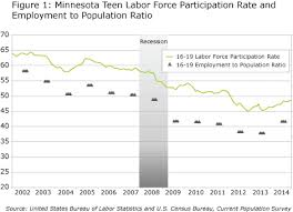 Woodworking Shows 2013 Minnesota by Teen Summer Employment 2015 Minnesota Department Of Employment