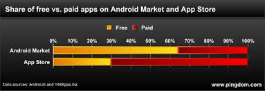 free paid apps android the mobile app divide free on android paid on iphone