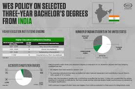 2 year degree wes policy on selected three year bachelor u0027s degrees from india wenr