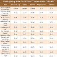 thanksgiving dinner list of items divascuisine