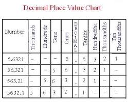 decimal places math tutorvista com