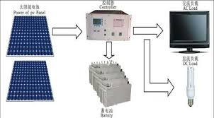 solar energy installation adorable home solar power system design