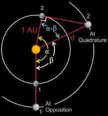 copernican derivations solar system models naap