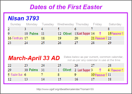 Which Date Is Rapture In Nisan