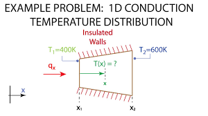 heat transfer l5 p2 example one dimensional conduction
