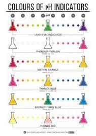 edible ph indicators color chart ph chemistry and chart