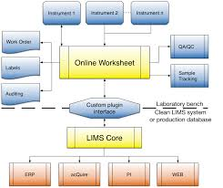 lims advantages and lab automation benefits online lims
