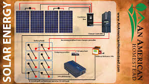 5 things you need for solar energy modern homesteading off grid