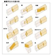 Chinese Wood Joints Pdf by Wood Joint Options Craftpro Router Cutters For Wood Joint