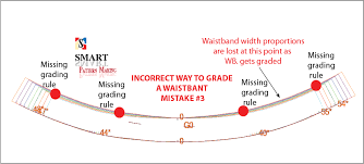 pattern grading for beginners top 3 pattern grading mistakes found in waistbands smart pattern