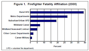 wildland firefighter resume career paths with a fire science degree fire science degree