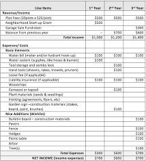 sample budget worksheet sample home budget 10 documents in pdf