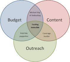 the different styles of link building wiep net