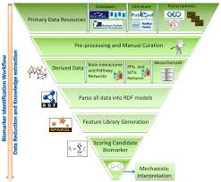 ijms free full text bioinformatics mining and modeling methods