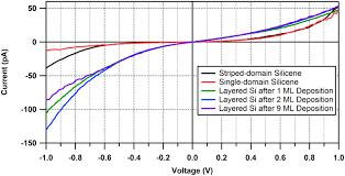 metallic atomically thin layered silicon epitaxially grown