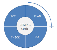 what is pdca plan do check act definition from whatis com