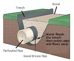 Backyard Water Drainage Problems Outdoor Drainage Services In Minneapolis Kg Landscape
