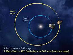 how long does it take to travel to mars images Take a vacation to mars or an intro to rocket science jpg